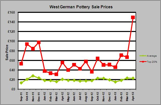 West German Pottery Sale Prices April 2013 Fat Lava eBay