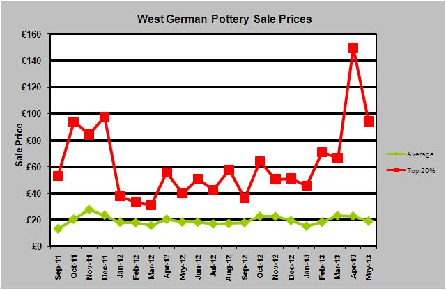 Fat Lava Value How much is West German Pottery Worth